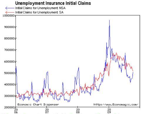 Economagic: Economic Chart Dispenser