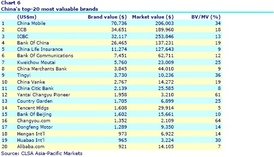 Most-valuable-brands-China
