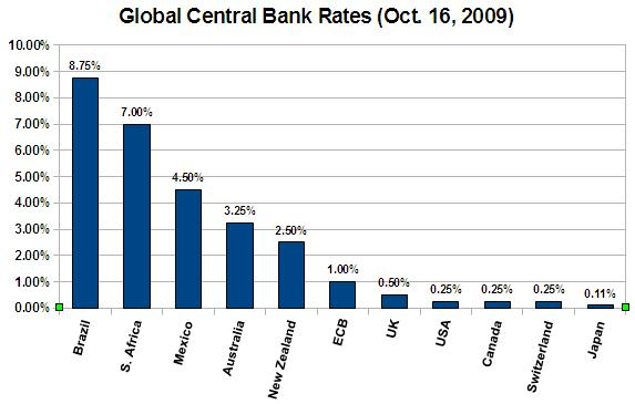 Global Central Bank Rates - October 16, 2009