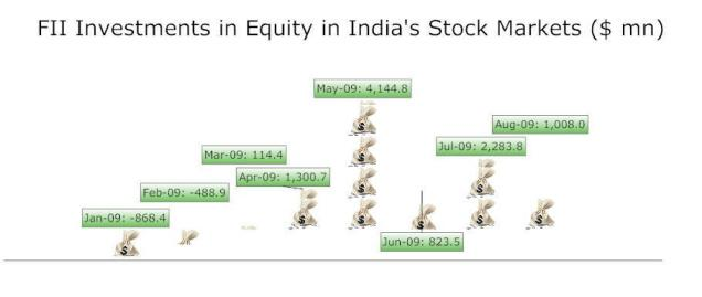 fiis and its growth in india