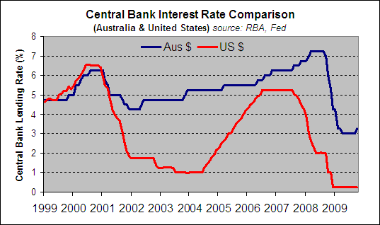 Australian Interest Rates Compared To American
