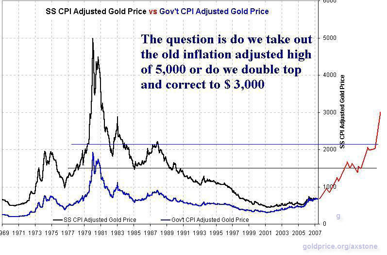 SS CPI Adjusted Gold Price vs Government Adjusted Gold Price