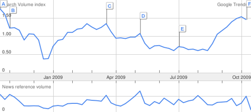 """Mentions of """"derivatives"""" in Google searches and in the press, 10/08-10/09"""