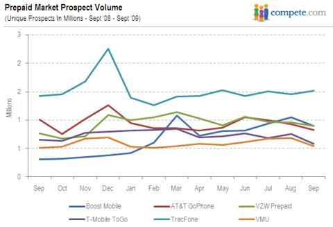 Prepaid Market Prospect Volume Year Over Year