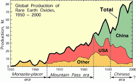 Global Production of Rare Earth Elements