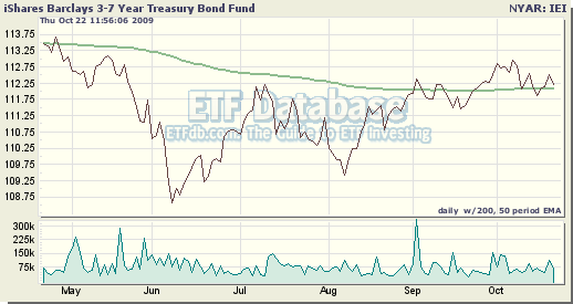 Vanguard zero coupon bond funds