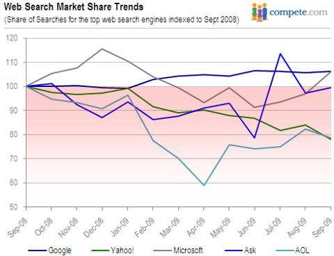 Web Search Market Share Trends