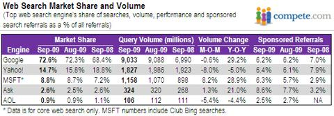 Search Market Share Volume