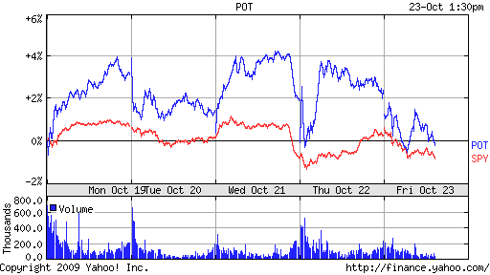 POT vs. SPY - showing the choppiness of the past week (see comment at Maximize401k.wordpress.com)