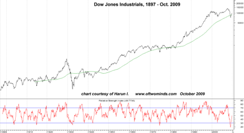 Stocks, Inflation, Speculation: Fueled by Desperation? - SPDR Dow Jones Industrial Average ETF ...