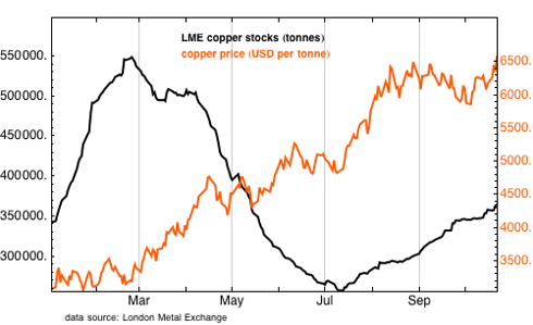 London metal exchange copper prices and stocks