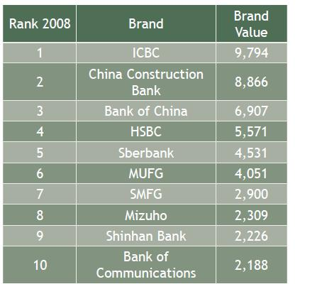 Asia-Top-Banking-Brands