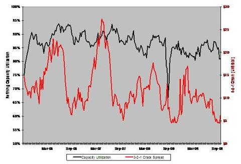 Refining Utilization And Crack Spreads