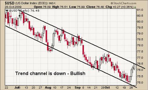 US Dollar Index Trading UUP