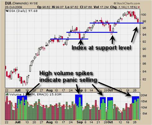 DIA Dow Jones Trading