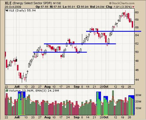 Energy XLE Trading