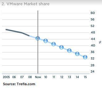 VMware Market Share
