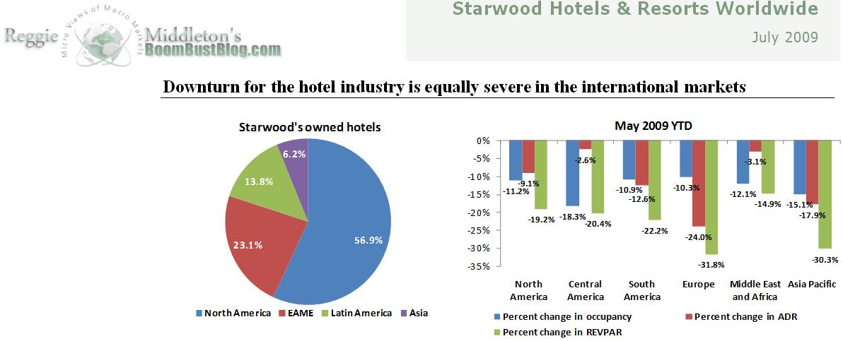 Performance Of Starwood Hotel A Major Global Player In The Luxury And Upper Upscale Segment Continued To Deteriorate 3q09