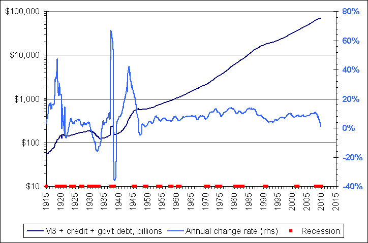 https://static.seekingalpha.com/uploads/2009/10/30/saupload_m3_plus_credit_and_debt_long.png