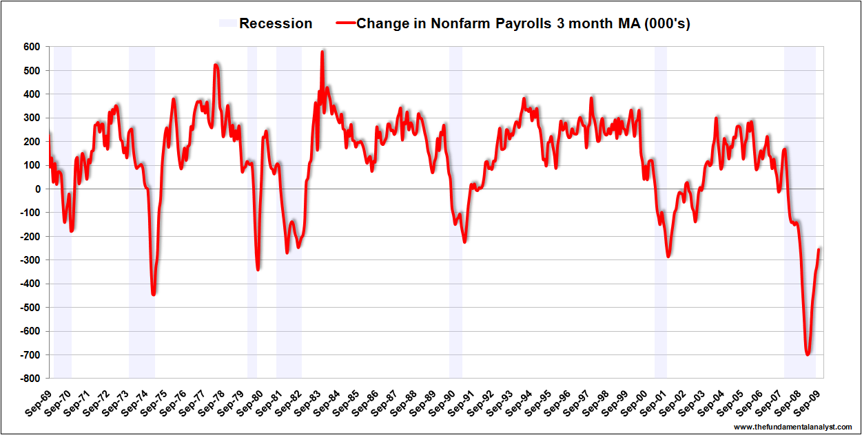 NFP 3month MA Sep 09