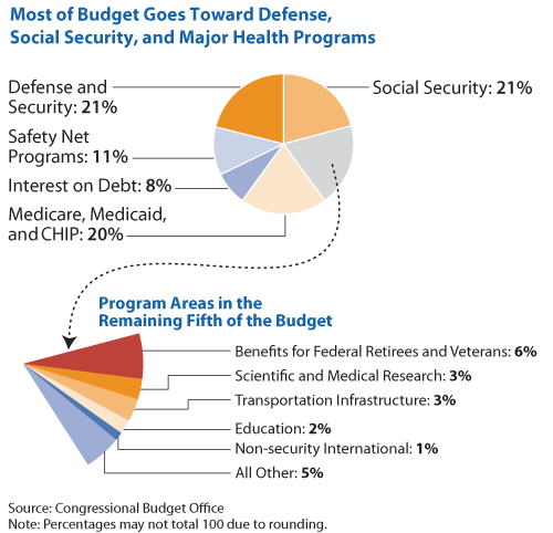 finance budgeting in justice and security