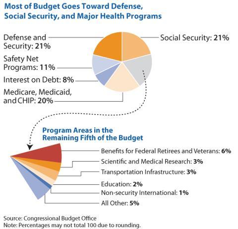 USA-The-Federal-Budget