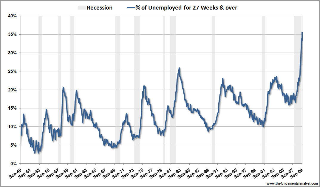 US unemployment 27weeks Sep09