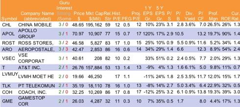 Service Sector Stocks with Multi-Guru-Strategy Approval