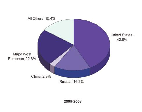Arms-Transfer-Agreements-Worldwide-by-Suppliers-Value