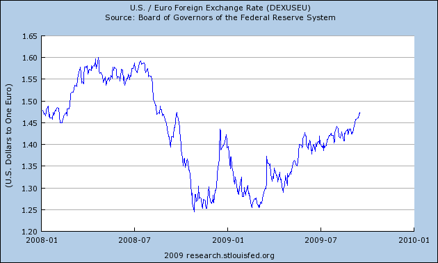 Stlouisfed Dollar Vs Euro 08and09fredgraph Png