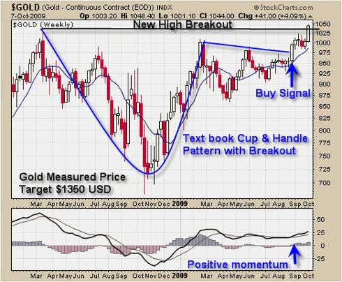 Trade Spot Gold Price