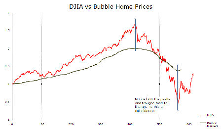 IMAGE DJComp1 Small Comparing Post Bubble Markets