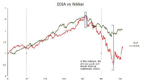 IMAGE DJComp2 Small Comparing Post Bubble Markets