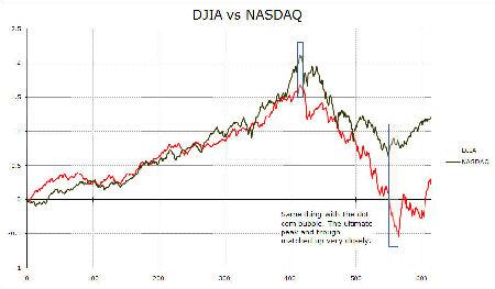 IMAGE DJComp3 Small Comparing Post Bubble Markets