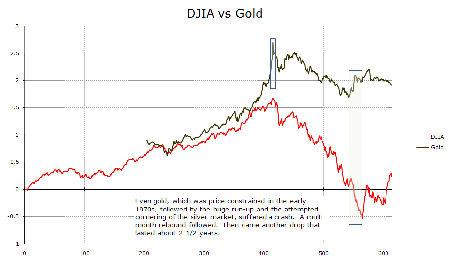 IMAGE DJComp4 Small Comparing Post Bubble Markets