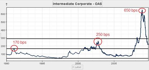 The 2008 credit cycle sent investment grade credit spreads to the moon!