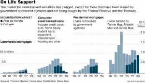 securitization-market