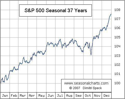 Seasonality of SPX pivot trading low chart