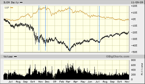 DOW vs UUP