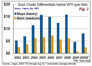 Saudi Oil Pricing Paradigm Shift: WTI Index Out, ASCI Index