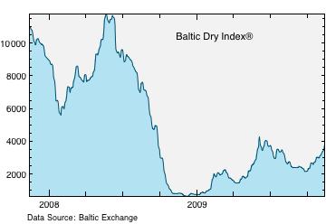 BDI chart