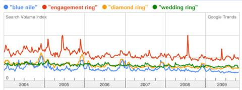 Google Trends Chart showing trend data for