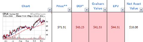 cpla-valuation