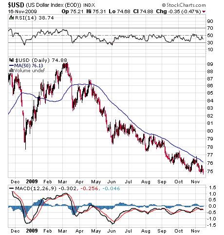 USD 11.17.09, U.S. Dollar Index,