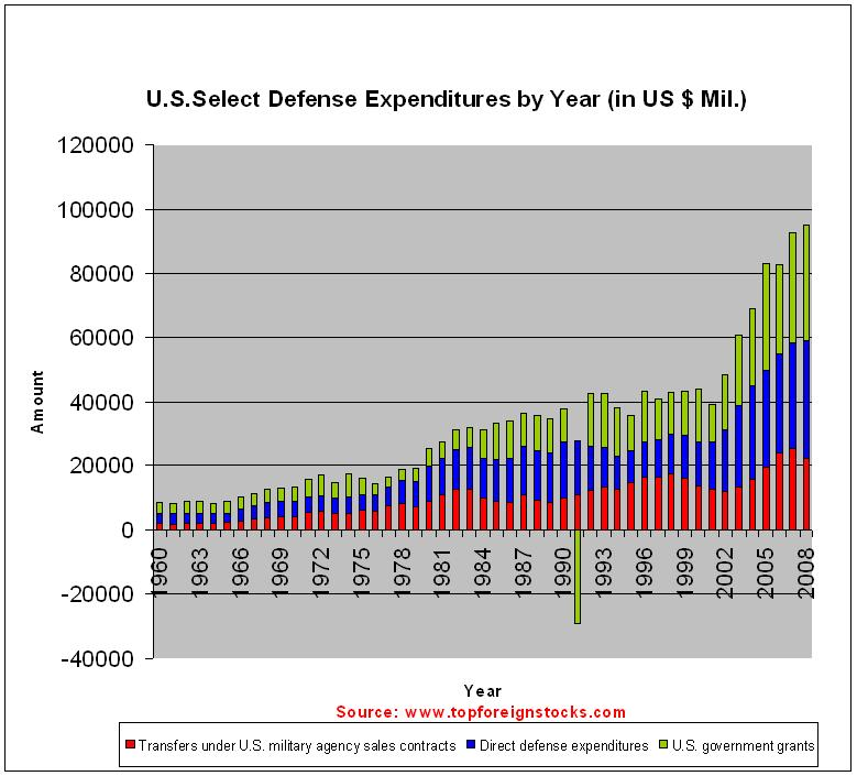 US-Select-Defense-Expenditures-by-Year