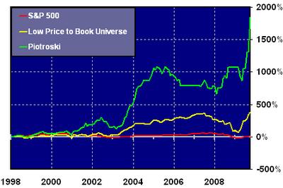 Piotroski stock screen long term performance chart