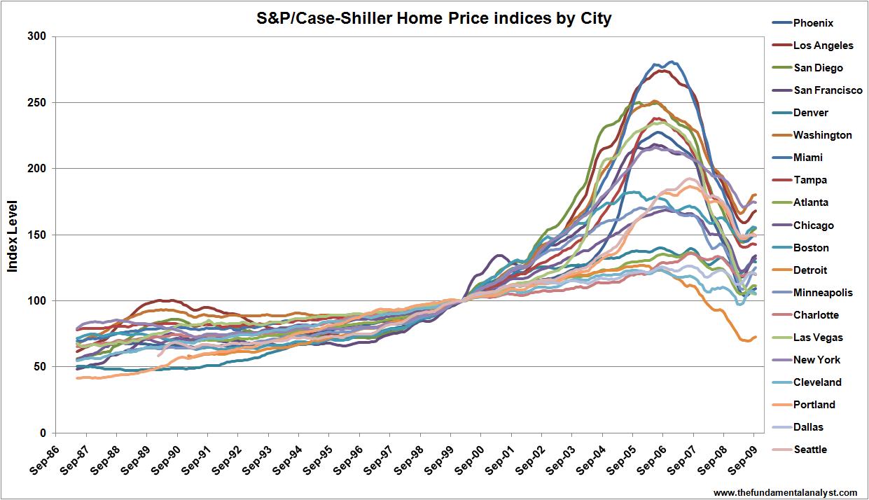 Case Shiller  City Home Price Index