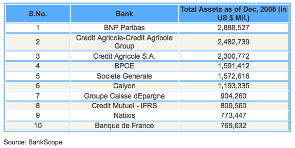 The Top 10 French Banks According To Assets Seeking Alpha