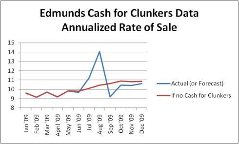 Edmunds Cash for Clunkers Forecast