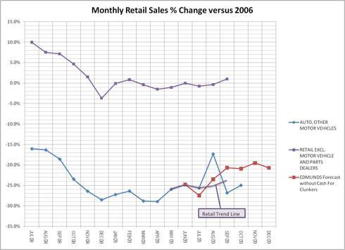 Monthly Retail Sales Versus Edmonds Forecast